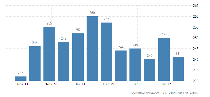US Jobless Claims Fall to 246K