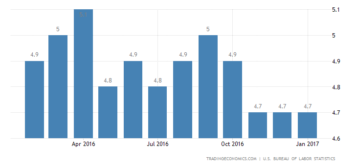 US Unemployment Rate Rises To 4.8% In January