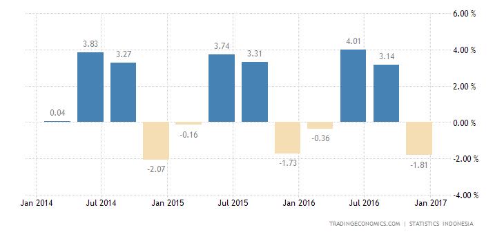 Indonesia Economy Contracts 1.77% QoQ in Q4