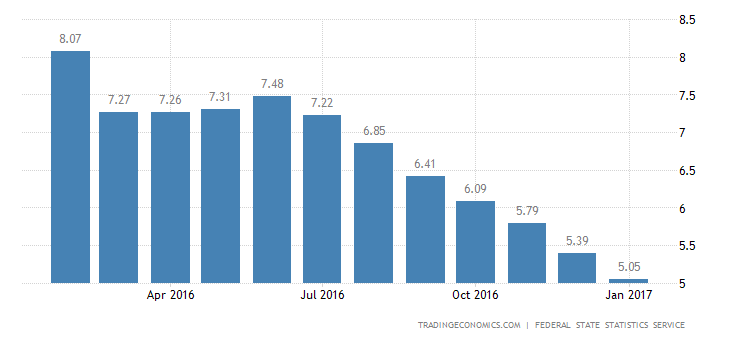 Russia Inflation Rate At New 4-1/2-Year Low Of 5%