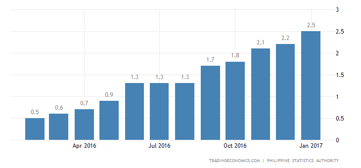 Philippines Inflation Rate At 25-Month High Of 2.7%
