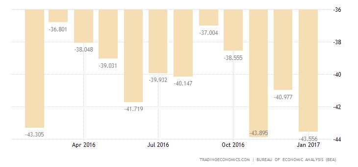 US Trade Deficit Narrows in December