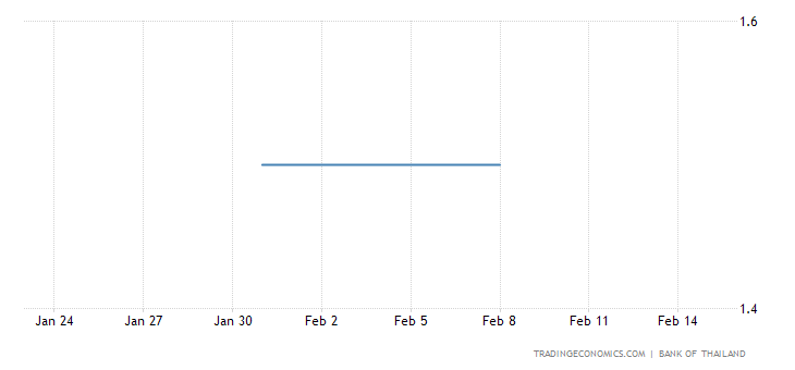 Thailand Maintains Key Rate At 1.5% In February