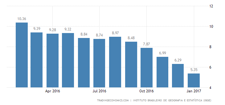Brazil Inflation Rate At Near 4-1/2-Year Low Of 5.35%