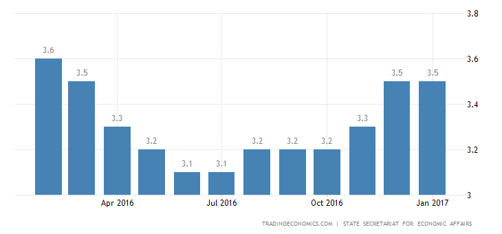 Switzerland Jobless Rate Up To 11-Month High Of 3.7%