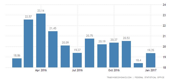 German 2016 Trade Surplus Hits Fresh Record High