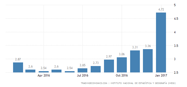 Mexico Inflation Rate At 4-1/2-Year High Of 4.72%