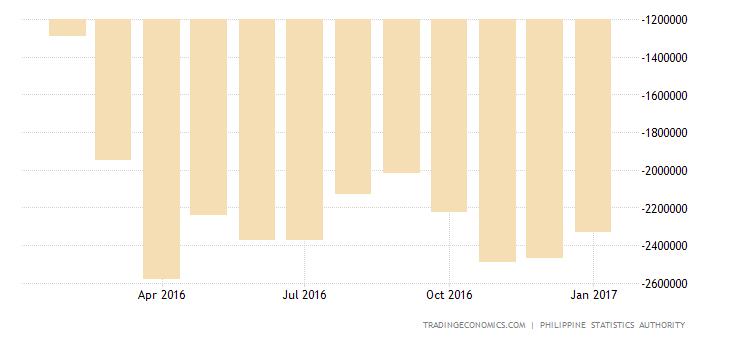 Philippines Trade Gap Widens In December