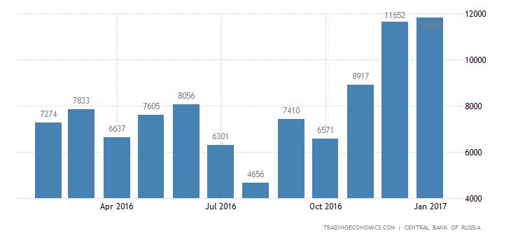 Russia Trade Surplus Widens 4.7% YoY In December
