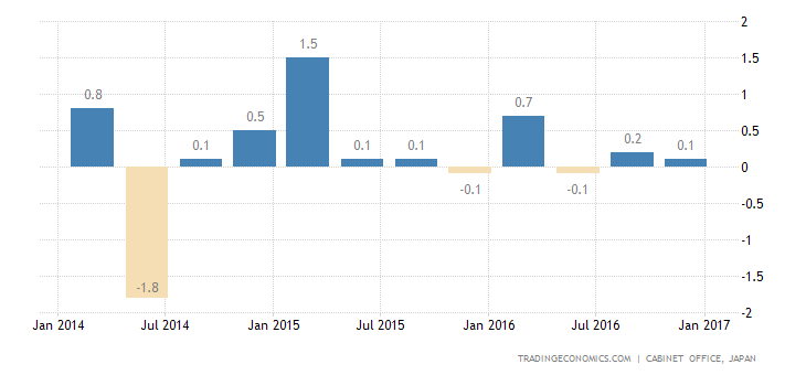 Japan Q4 GDP Growth Below Expectations