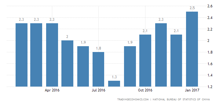 China Inflation Rate At 32-Month High Of 2.5% In January