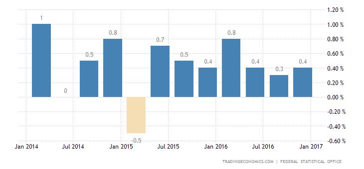 German GDP Growth Below Estimates In Q4
