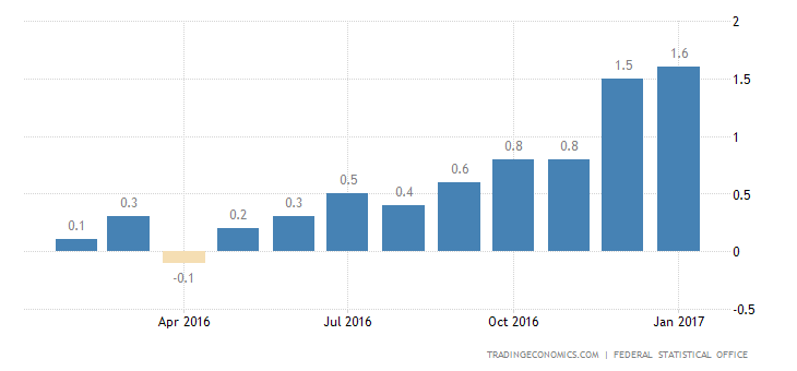German Inflation Rate Confirmed Highest In 3-1/2 Years