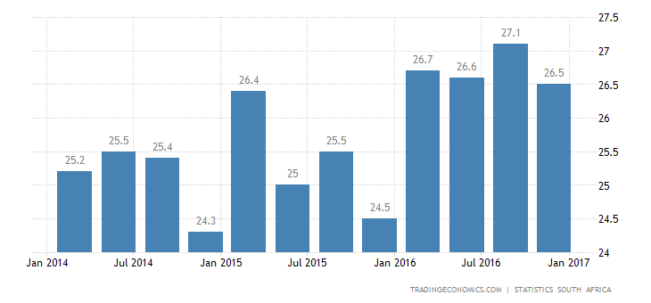 South Africa Unemployment Rate Down To 26.5%
