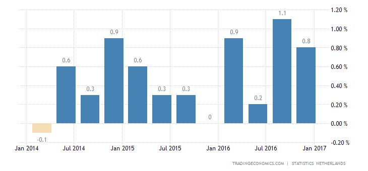 Dutch Q4 GDP Growth Eases To 0.5% QoQ