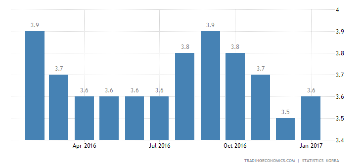 South Korea Jobless Rate Up To 3.6% In January