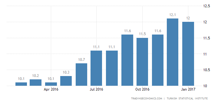 Turkish Jobless Rate Rises To 6-1/2-Year High Of 12.1%
