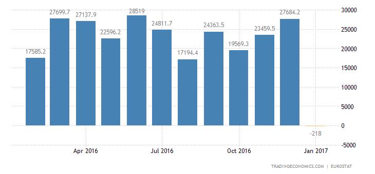 Eurozone Trade Surplus Widens In December