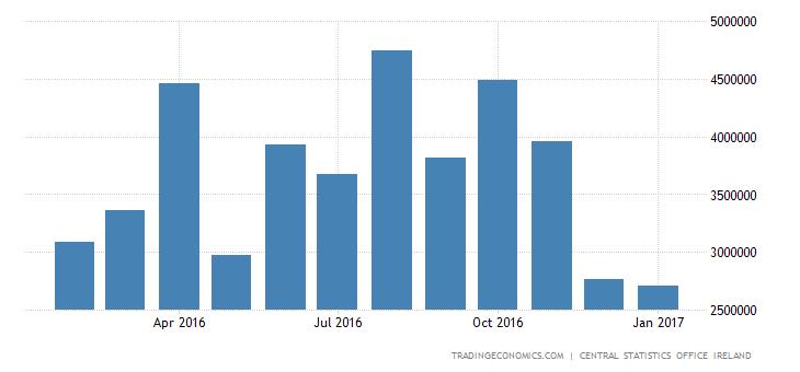 Irish Trade Surplus Narrows 1% MoM In December