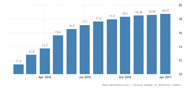 Nigeria Inflation Rate Highest Since September 2005
