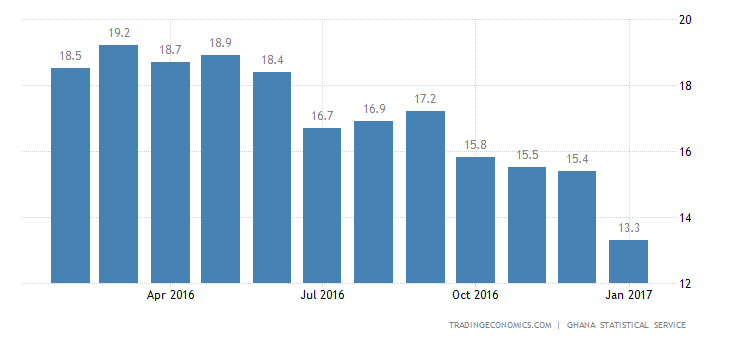 Ghana Inflation Rate Lowest Since November 2013