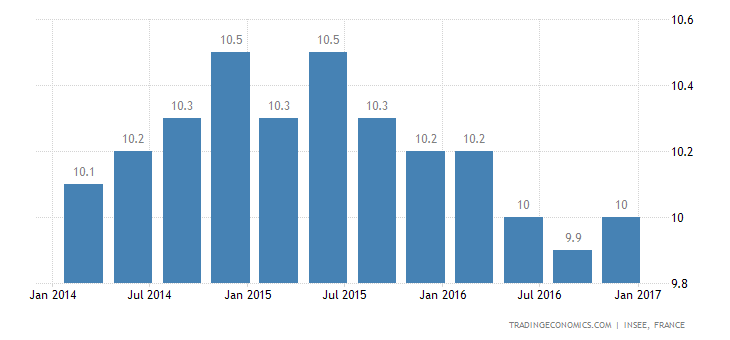 France Jobless Rate Edges Down To 10.0% In Q4