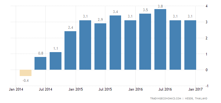 Thailand GDP Growth Slowest In A Year In Q4