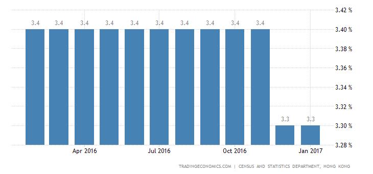 Hong Kong Unemployment Rate Flat at 3.3%