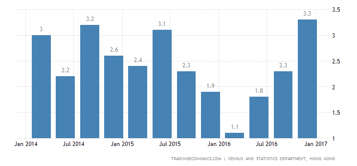 Hong Kong GDP Growth Strongest In 1-1/2-Year In Q4