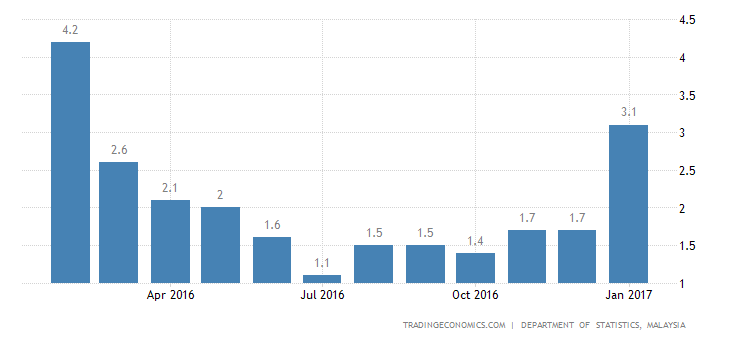 Malaysia Inflation Rate At 11-Month High Of 3.2% In January