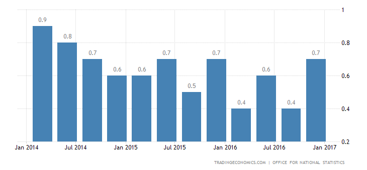 UK Q4 GDP Growth Revised Up To 0.7%