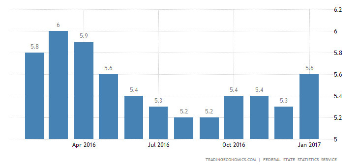 Russia Jobless Rate At 8-Month High Of 5.6% In January