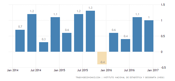 Mexico GDP Growth Revised Up to 0.7% In Q4