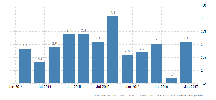 Mexico Annual GDP Growth Revised Up To 2.4% In Q4