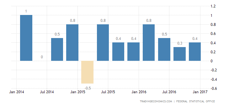 German GDP Growth Confirmed At 0.4% In Q4