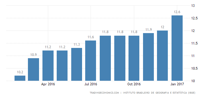 Brazil Unemployment Rate At Fresh High Of 12.6%
