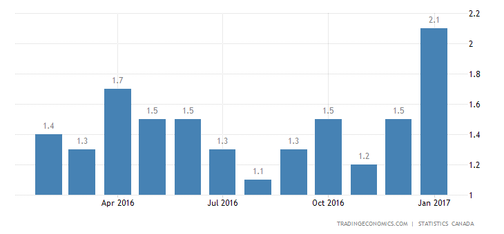 Canada Inflation Rate At Over 2-Year High