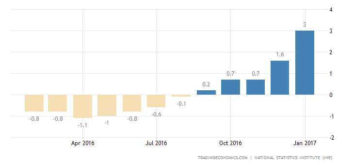 Spain Inflation Rate Steady At 3% In February