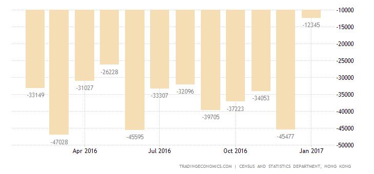 Hong Kong Trade Deficit Narrows To 5-Year Low