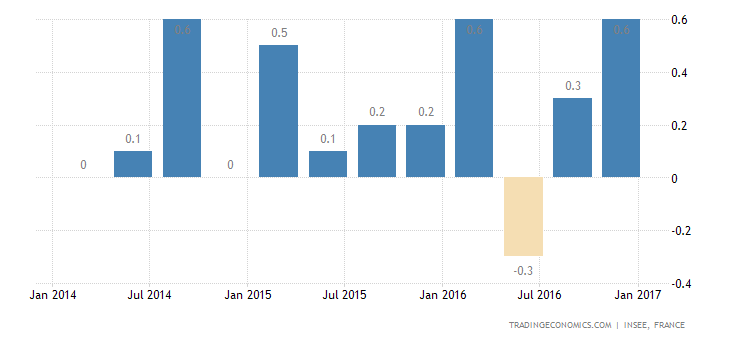 France GDP Growth Confirmed At 0.4% QoQ In Q4