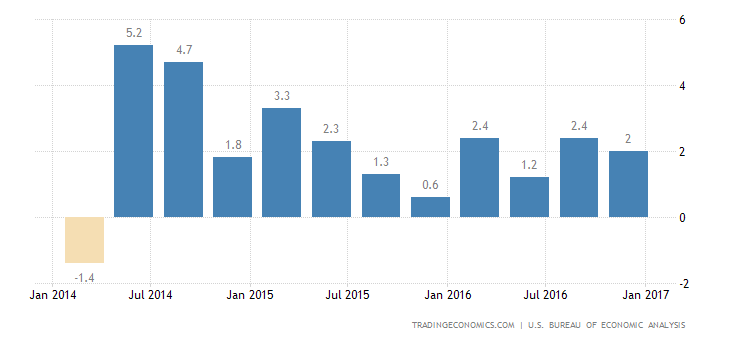 US GDP Growth Confirmed At 1.9% In Q4
