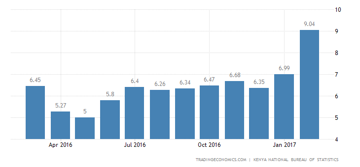 Kenya Inflation Rate Highest Since June 2012