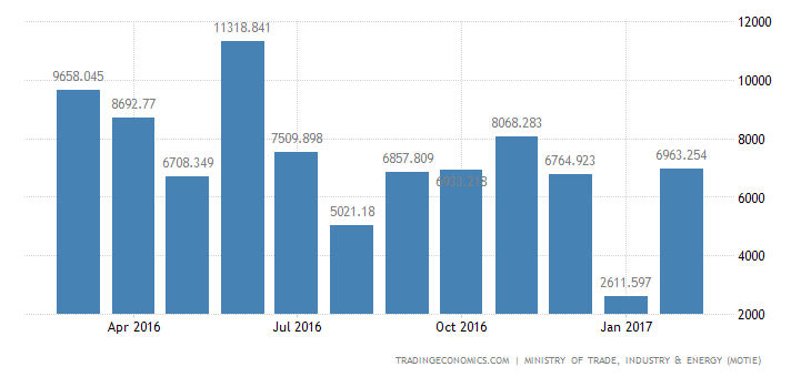 South Korea Trade Surplus Widens To 3-Month High