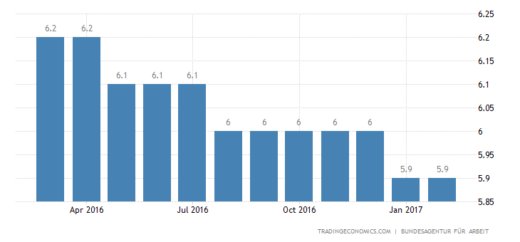 German Jobless Rate Falls To New 36-Year Low