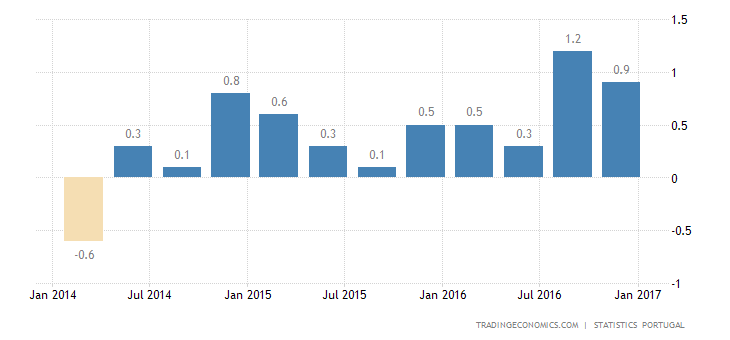 Portugal GDP Growth Confirmed At 0.6% In Q4