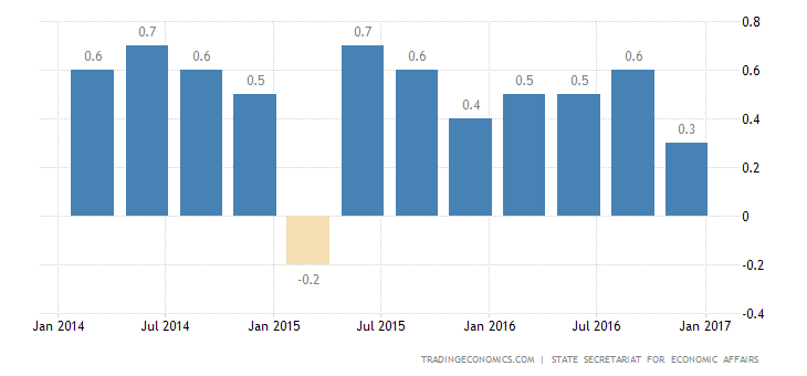 Swiss Economy Grows Less Than Expected In Q4