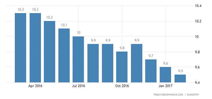 Euro Area Unemployment Rate Steady At Near 8-Year Low