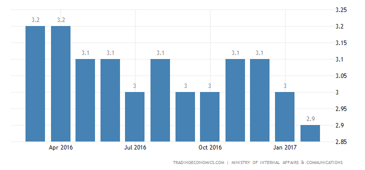 Japan Unemployment Rate Down To 3%