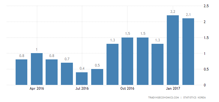 South Korea Inflation Rate Slows To 1.9% In February