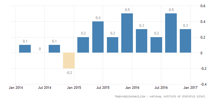 Italy Q4 GDP Growth Rate Confirmed At 0.2%